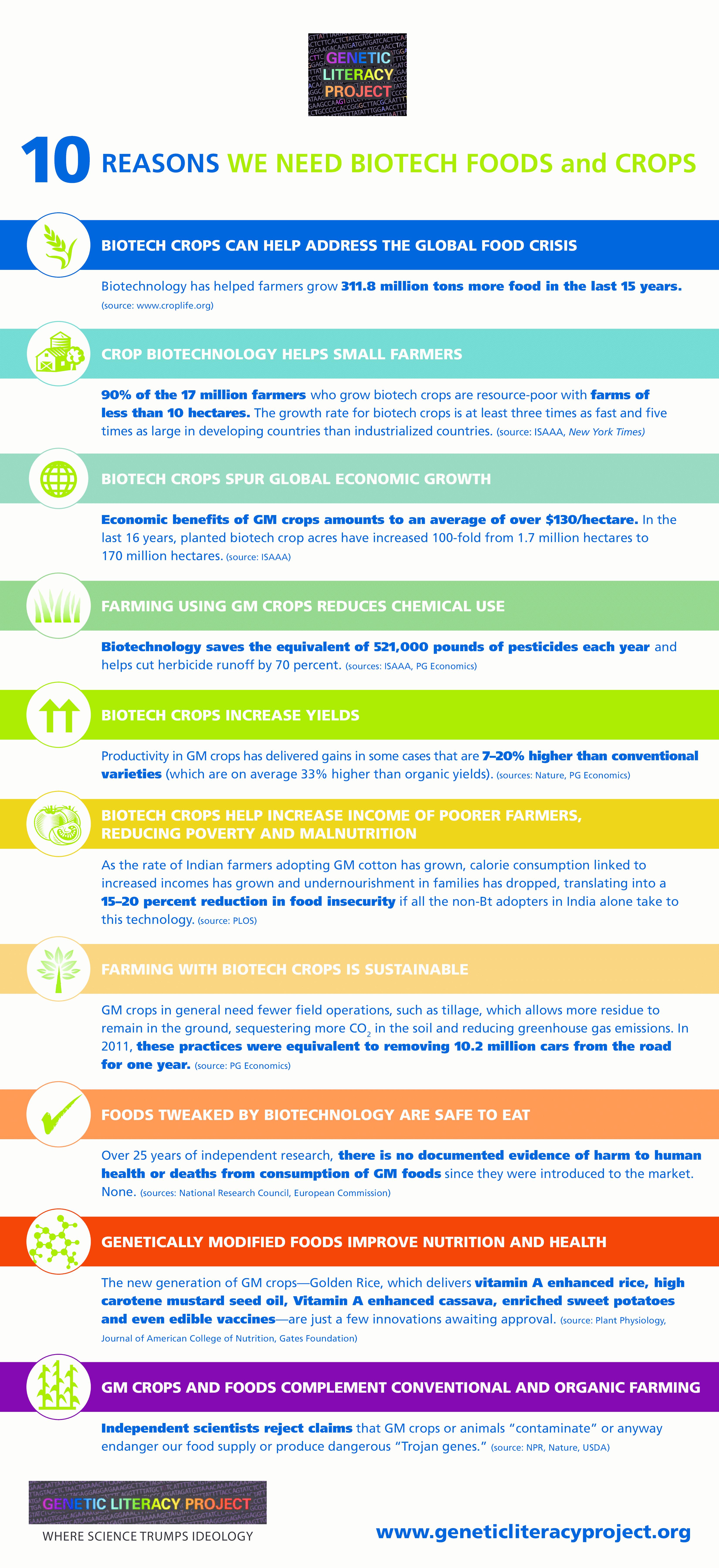 Biotechnology infographic