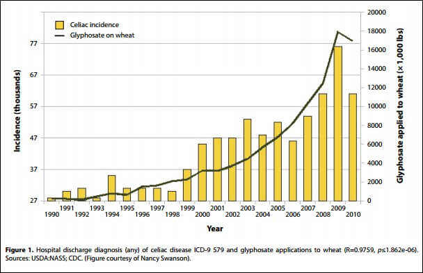 celiac-incidence-as-a-factor-of-glyphosate-application-to-wheat