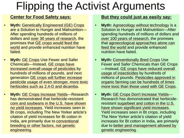 Agroecology vs GMOs