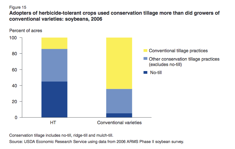 GE herbicide resistant crops have facilitated the adoption of conservation tillage. Graph: USDA