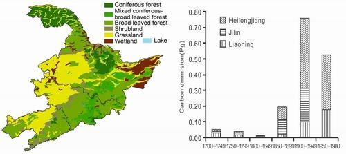 china croplands have led to high carbon emissions