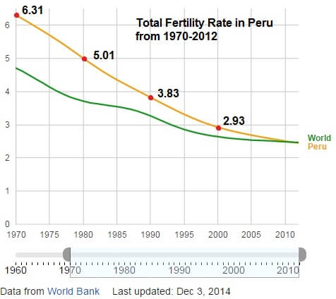 Fertility rates in Peru declined steadily even before the sterilization program was implemented. (Image created from World Bank data using Google Public Data explorer tool)