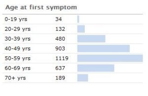 pd-chart-age-of-first-symptom