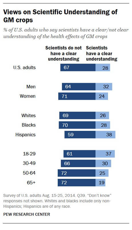 Pew Research Science
