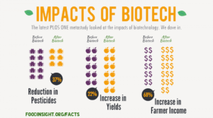 impacts-of-biotech