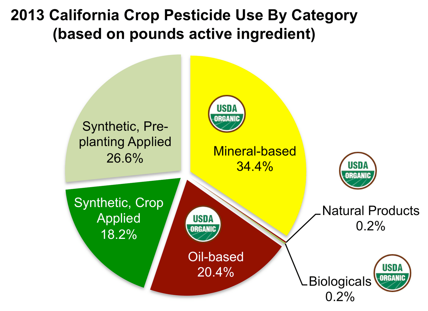 Of 171 million pounds of pesticides used in California crop agriculture in 2013, this is the breakdown by type