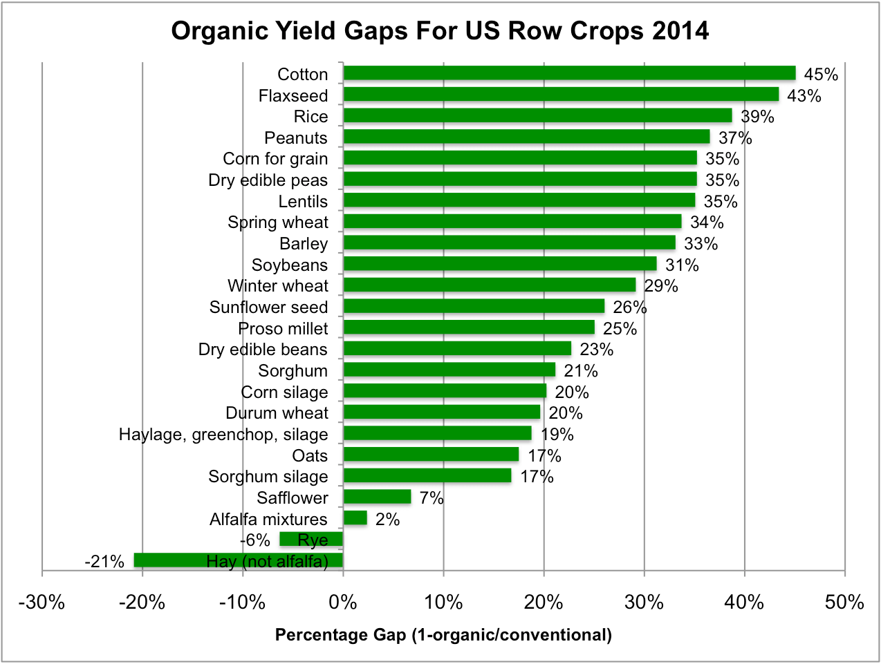 Row Crop Gaps