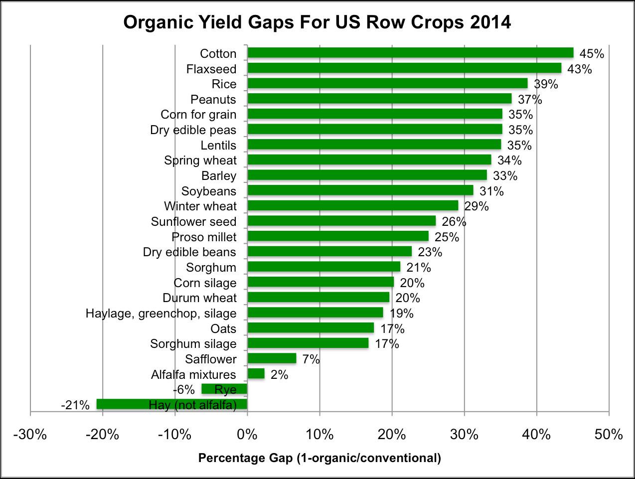 Row Crop Gaps