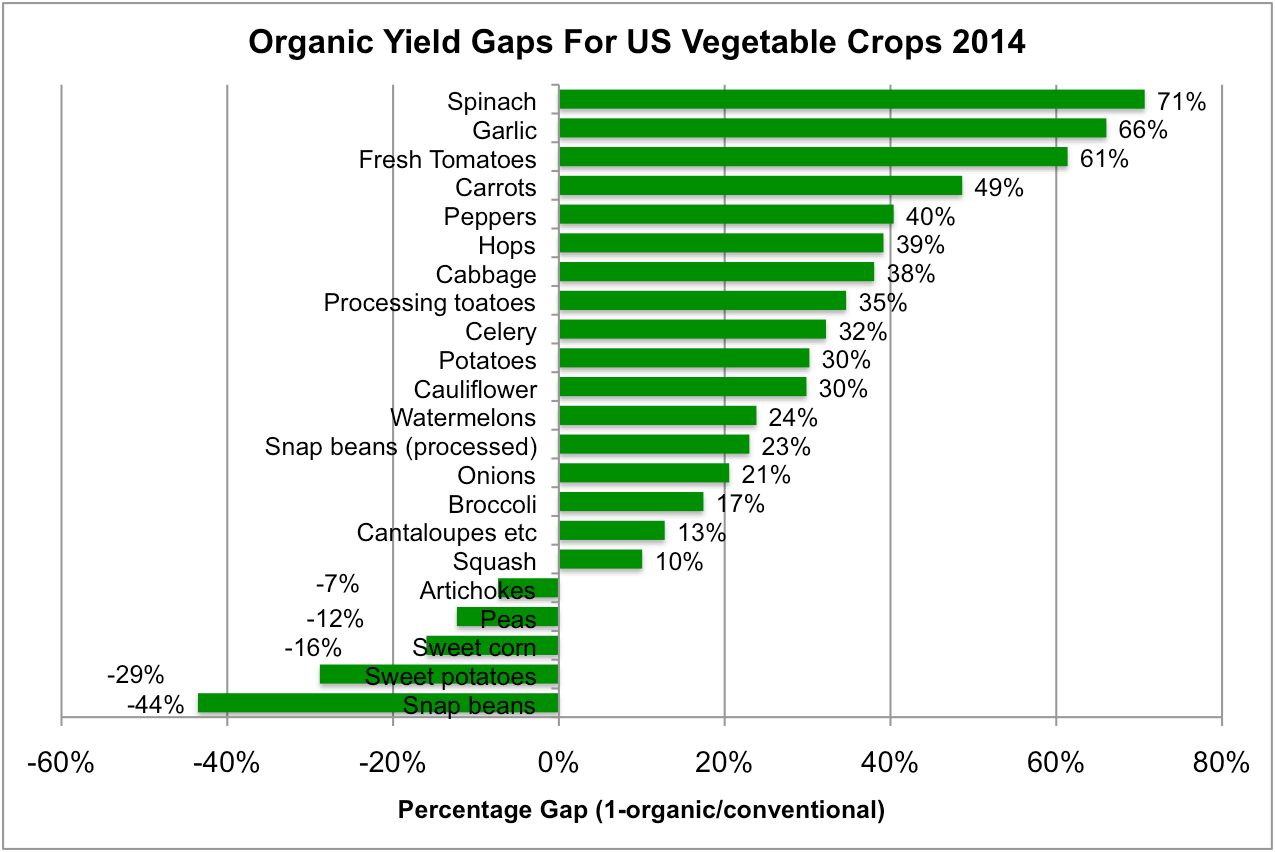 Yield gaps vary widely among vegetable crops