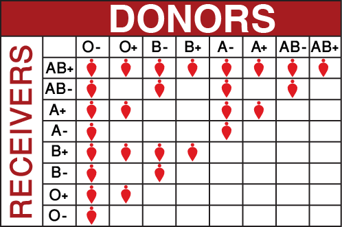 bloodtypes (1)