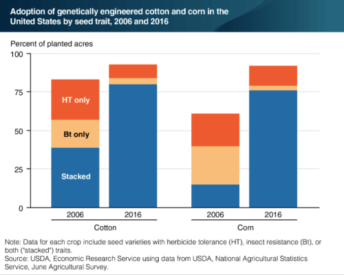 From the USDA-ERS