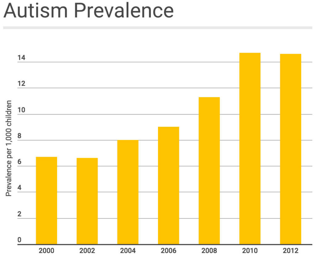 autism-prevalance-chart