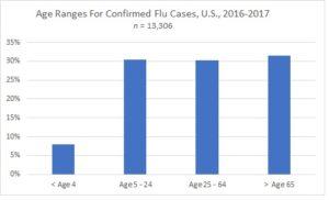 Flu stats
