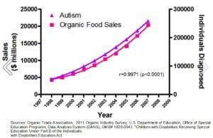 organic autism