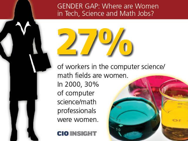 cio GenderGap