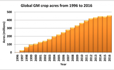 Global GM crop acres