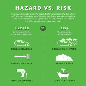 inset hazard vs risk