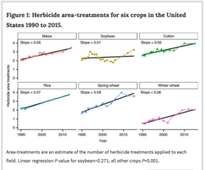 Herbicide area treatments for crops in the US