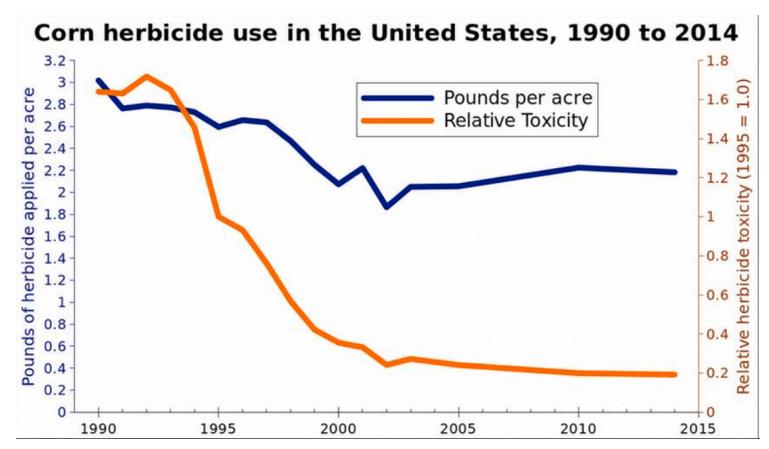 Toxicity Corn Herbicides