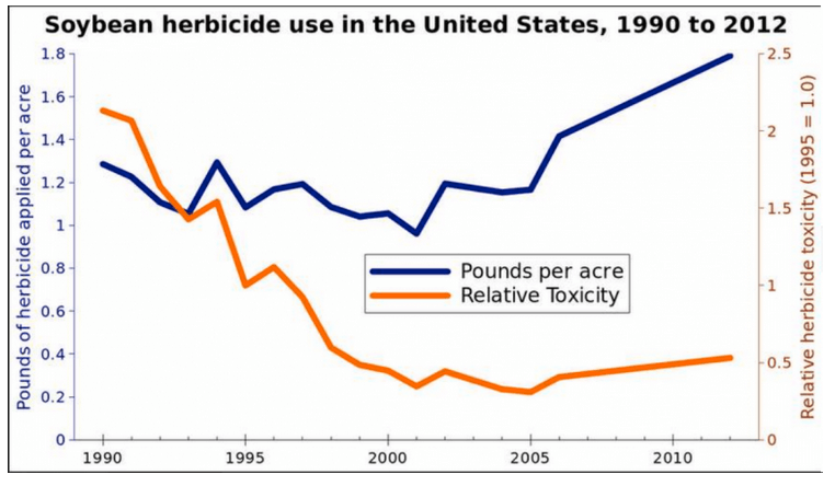 Toxicity Soybean Herbicides