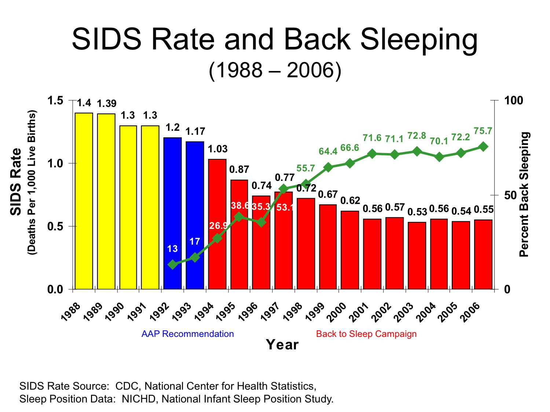 Back_to_sleep_plot