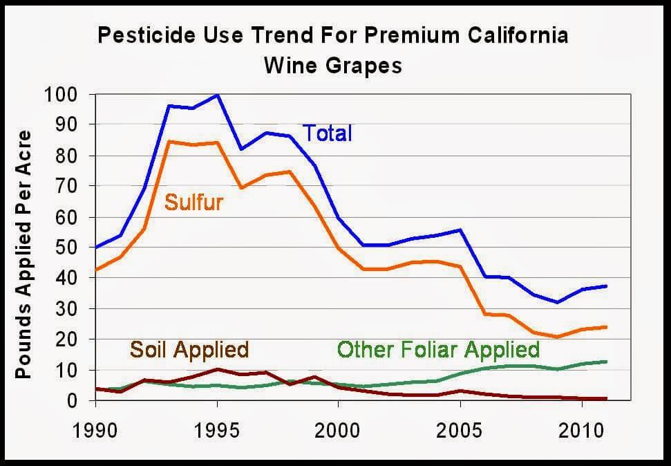 Grape Pesticides