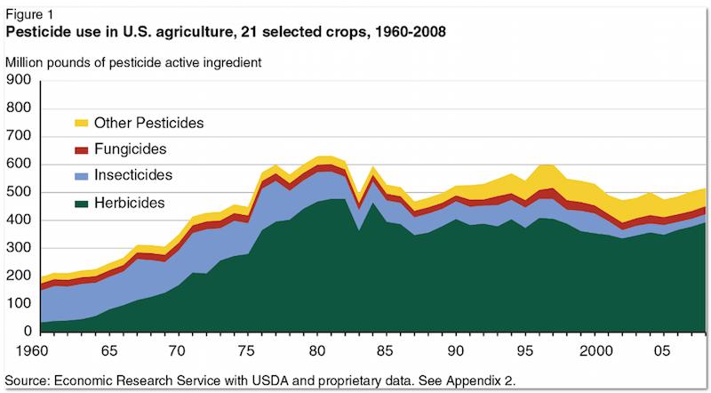 Pesticide use in the U S