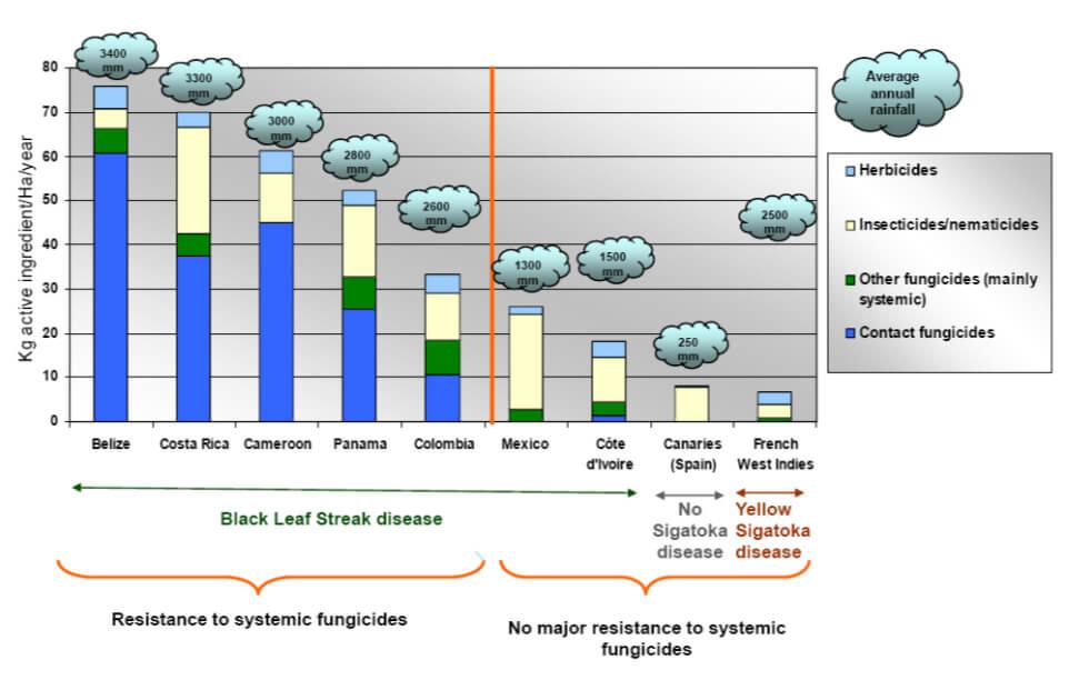 Pesticides used CIRAD