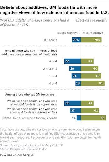 GM foods scientificAmerican beliefs on science