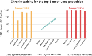 A graph comparing the chronic NOEL values for the top 5 most-used synthetic pesticides from 1976, organic pesticides from 2016, and synthetic pesticides from 2016.