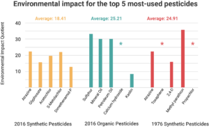 A graph comparing the environmental impact quotient for the top 5 most-used synthetic pesticides from 1976, organic pesticides from 2016, and synthetic pesticides from 2016.
