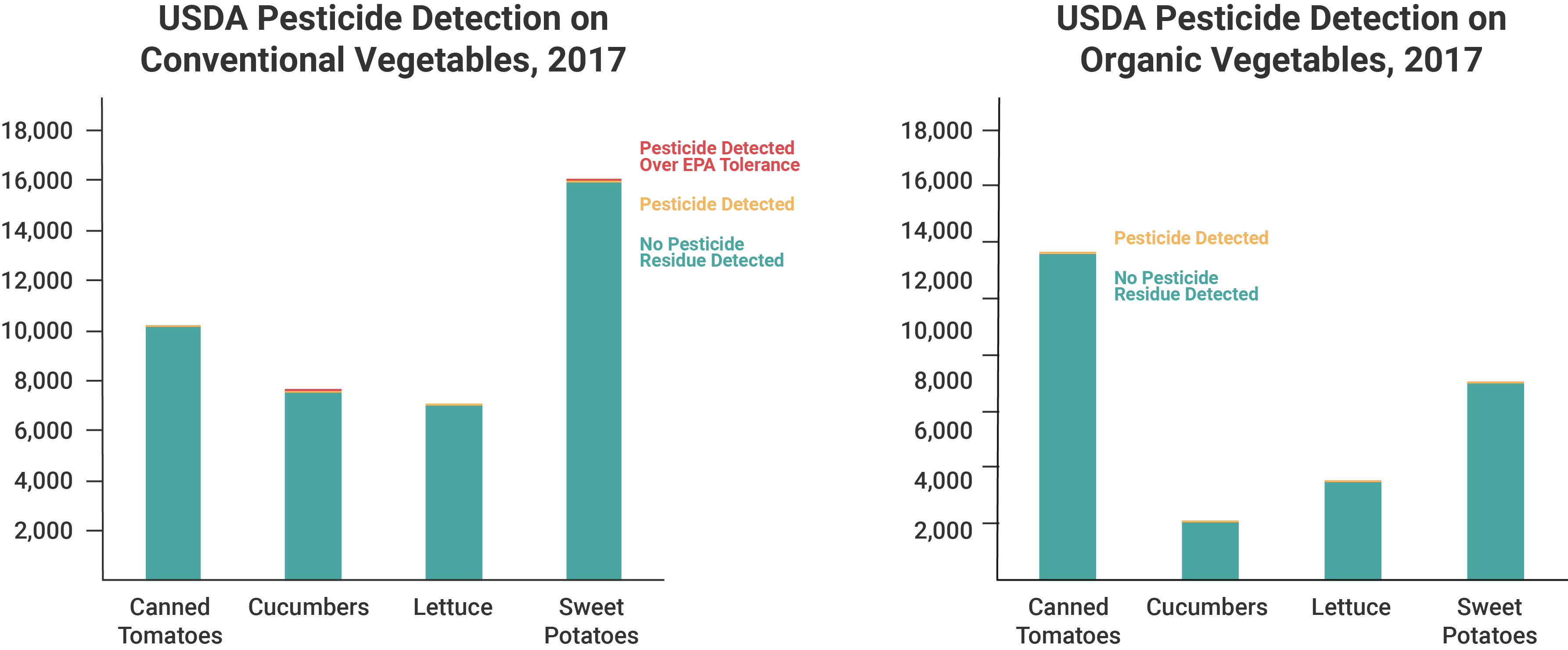 Two graphs showing USDA pesticide detection on conventional and organic vegetables in 2017, including no pesticide detected, pesticide detected, and pesticide detected over EPA tolerance.