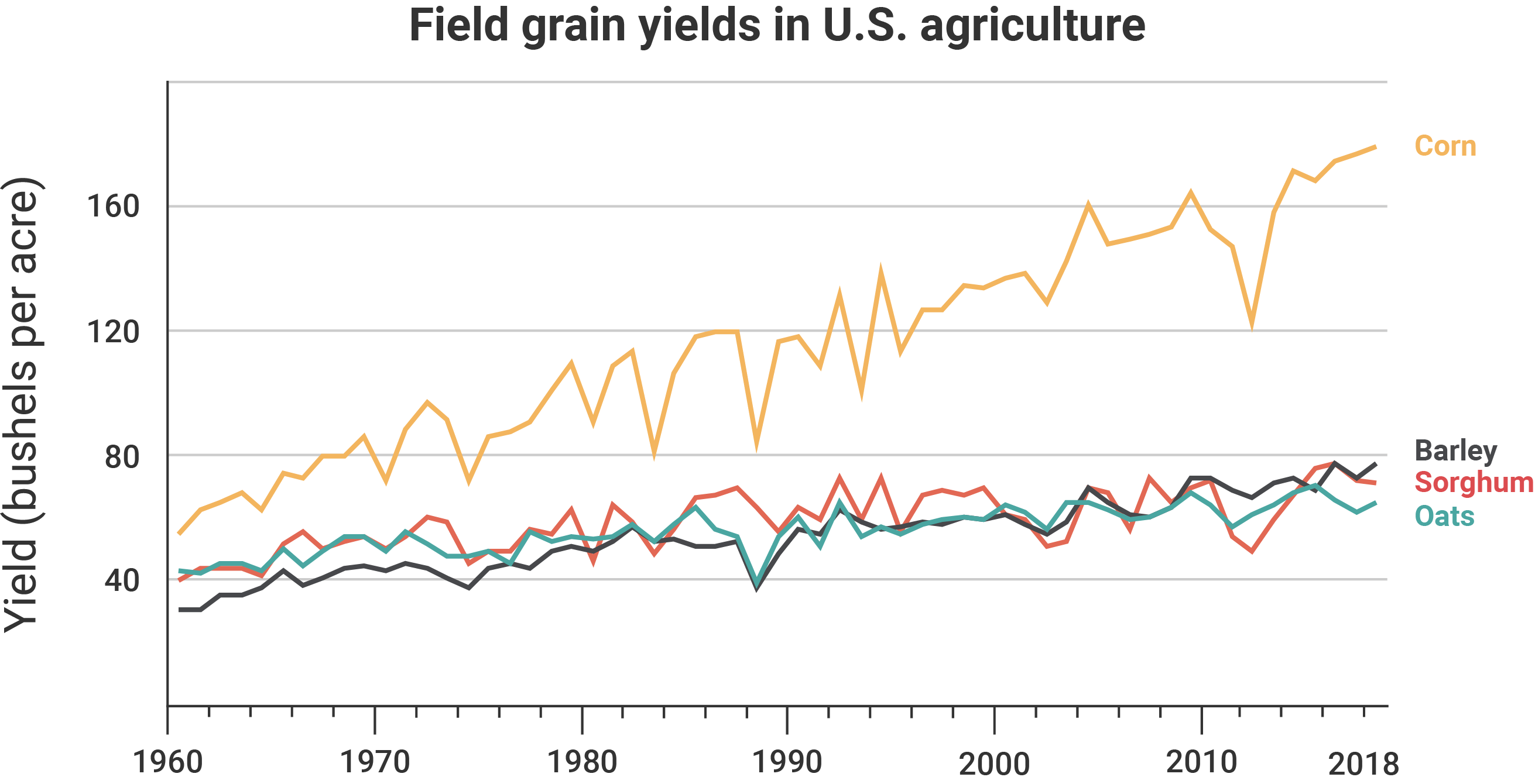 A graph showing field grain yields in U.S. agriculture from 1960 to 2018