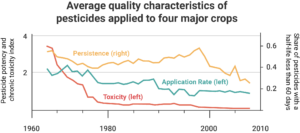 A graph showing quality characteristics (persistence, toxicity, and application rate) from 1960 to 2010.