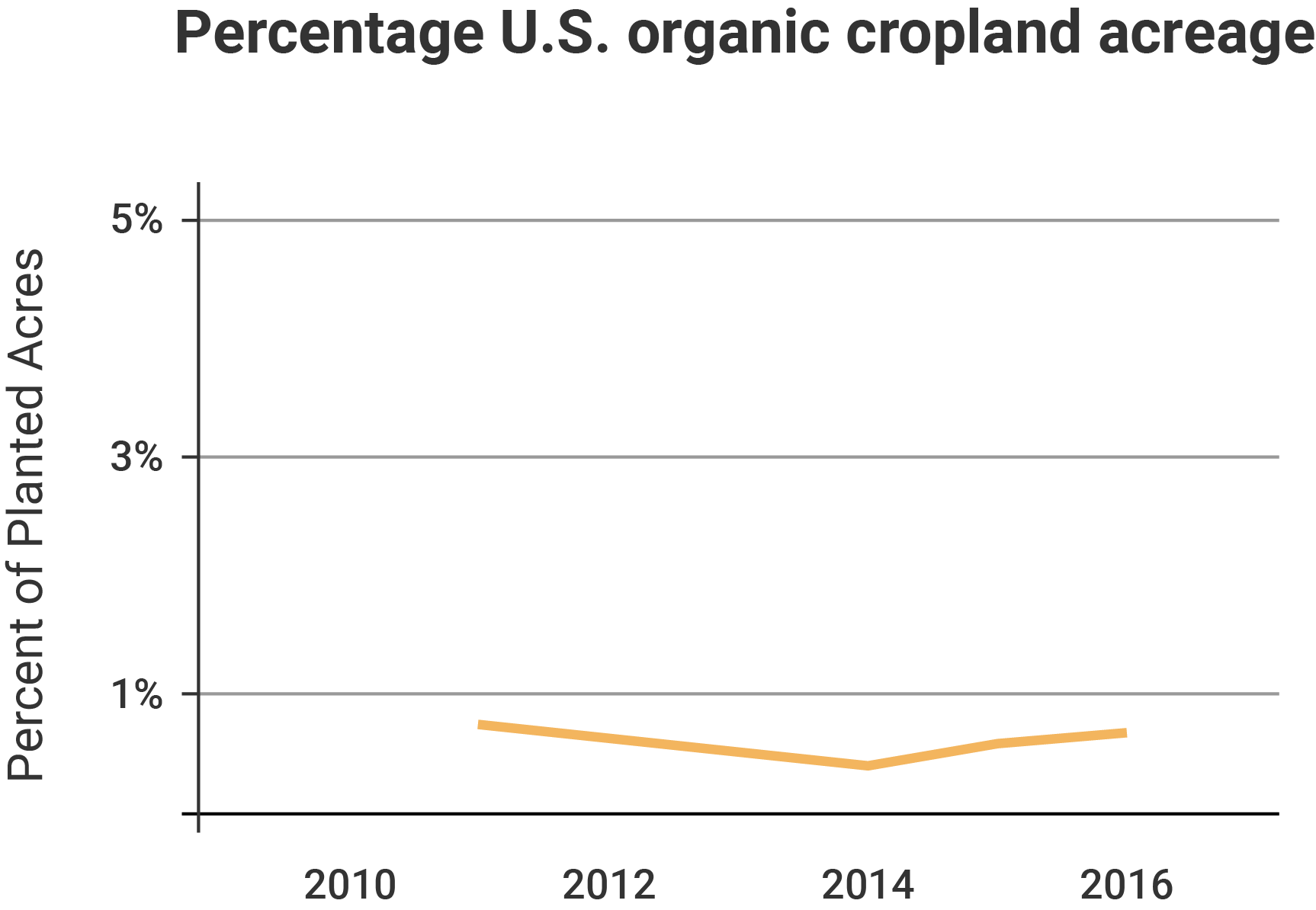 Percentage of U.S. organic cropland acreage from 2011 to 2016.