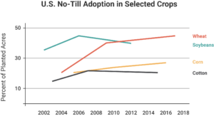 Graph showing no-till adoption in selected crops (wheat, soybeans, corn, and cotton).