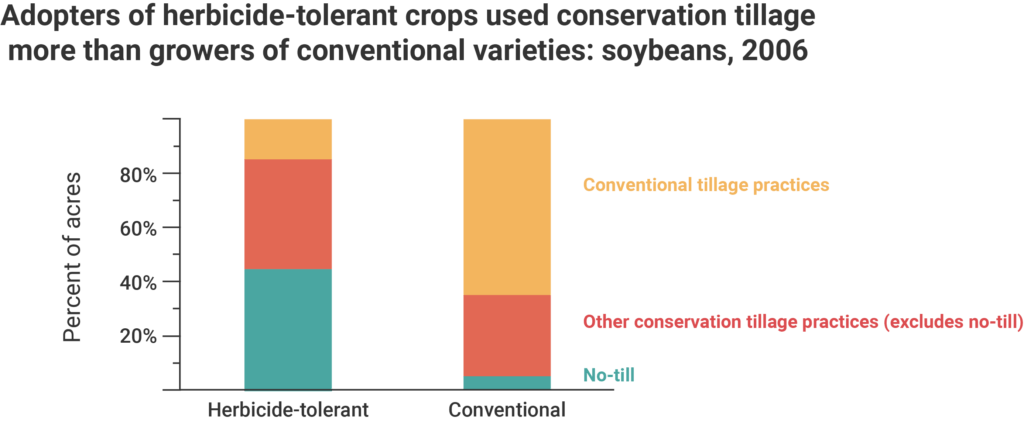 Graph showing the percentage of acres where conventional tillage, conservation tillage, and no-till practices on herbicide-tolerant and conventional soybeans in 2006.