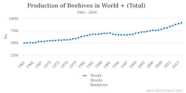 production of beehives world total