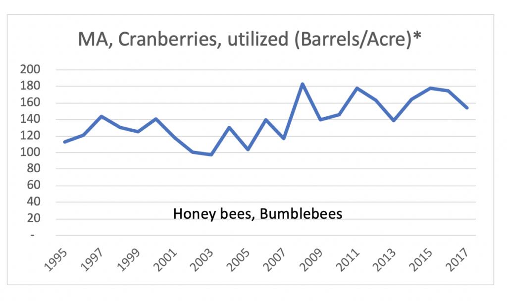 macranberries