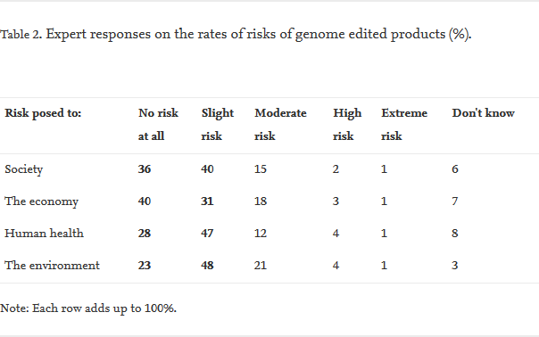 screenshot risk and safety considerations of genome edited crops expert opinion