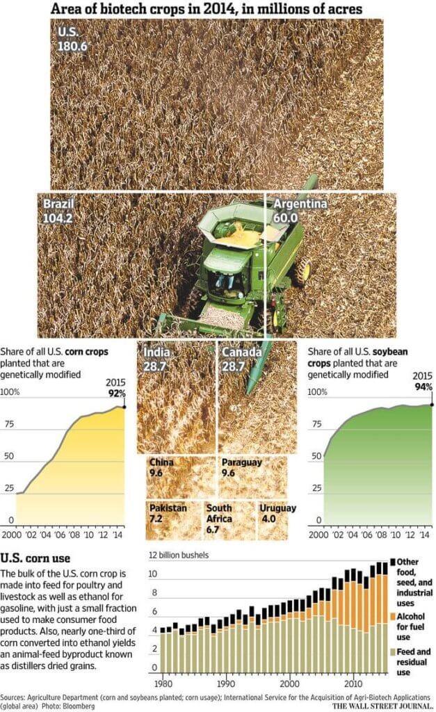 2biotech-harvest