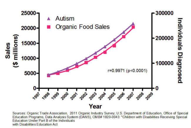 autism organic x