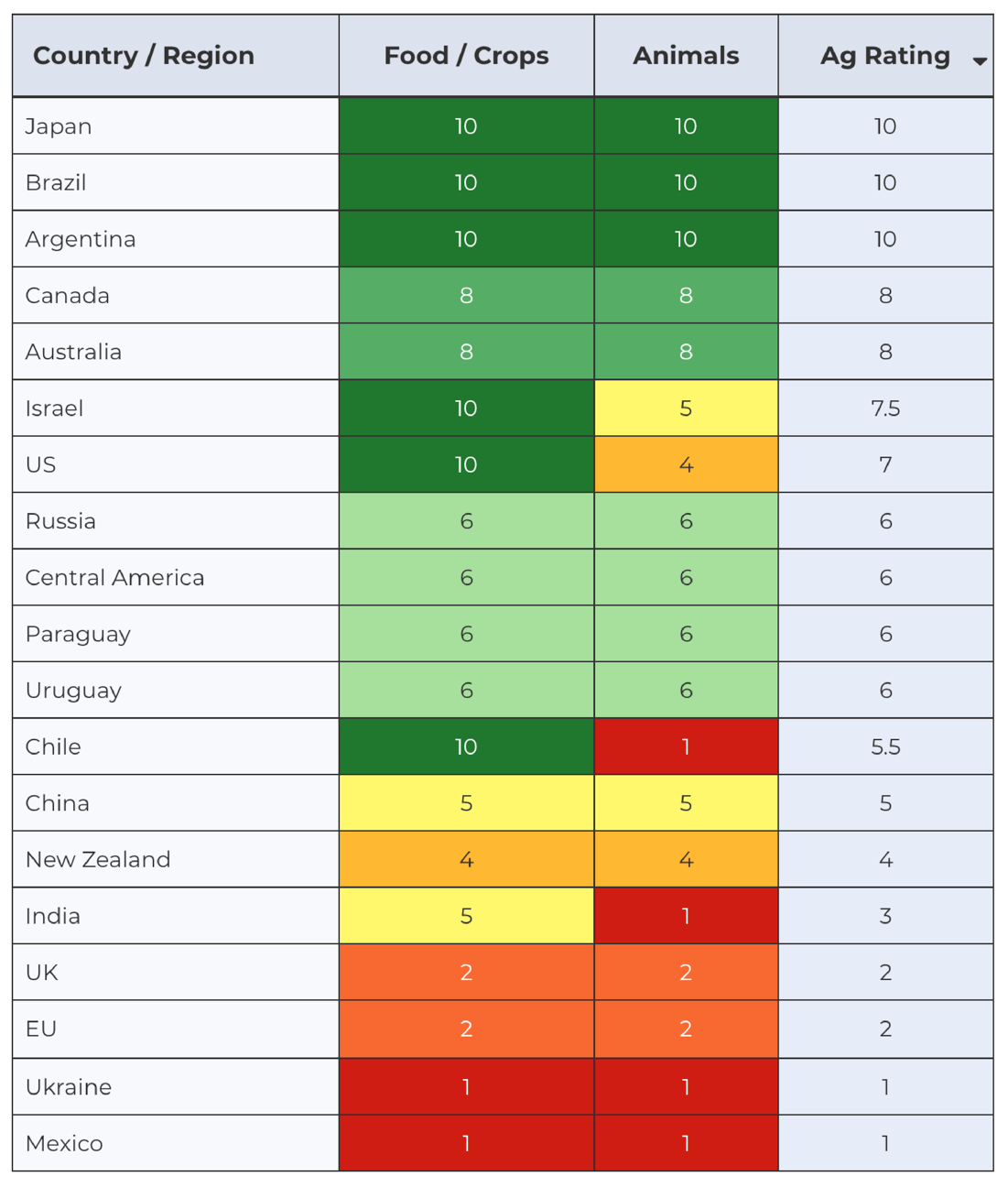Gene editing index comparing countries