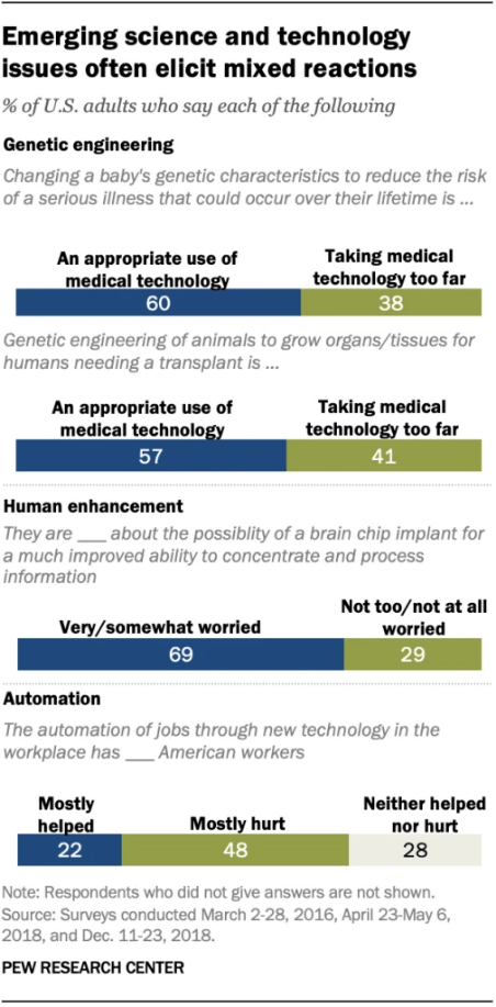 screenshot emerging science and technology issues often elicit mixed reactions
