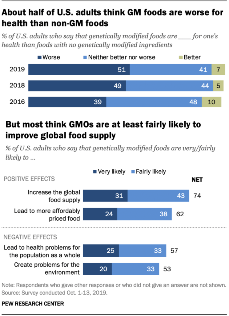 screenshot about half of u s adults are wary of health effects of genetically modified foods but many also see