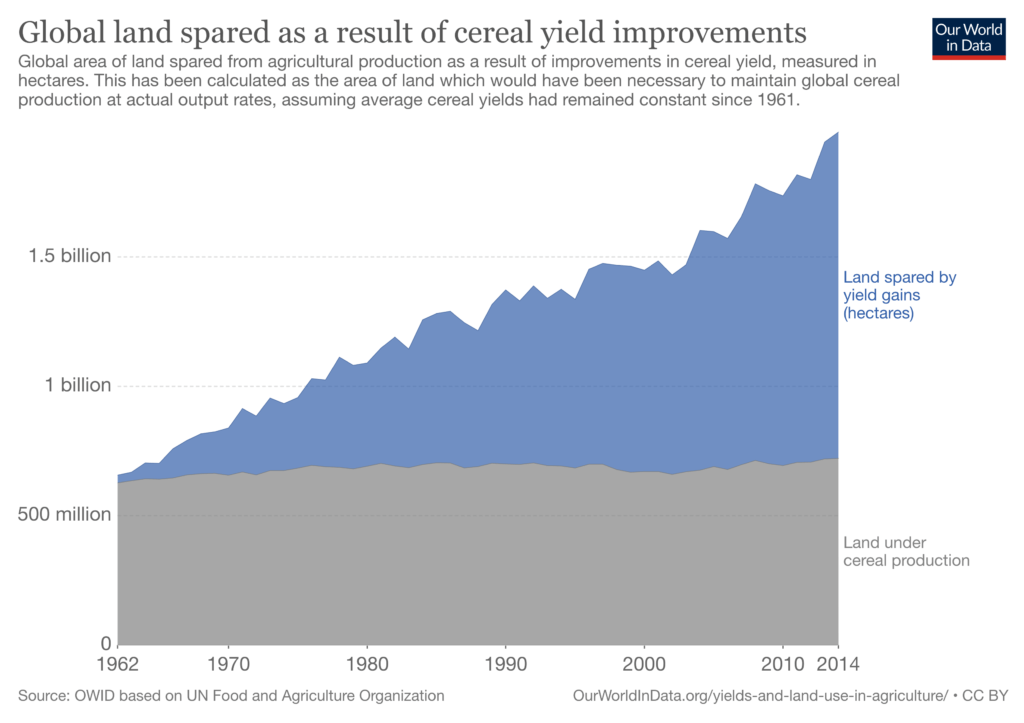 global land spared as a result of cereal yield improvements