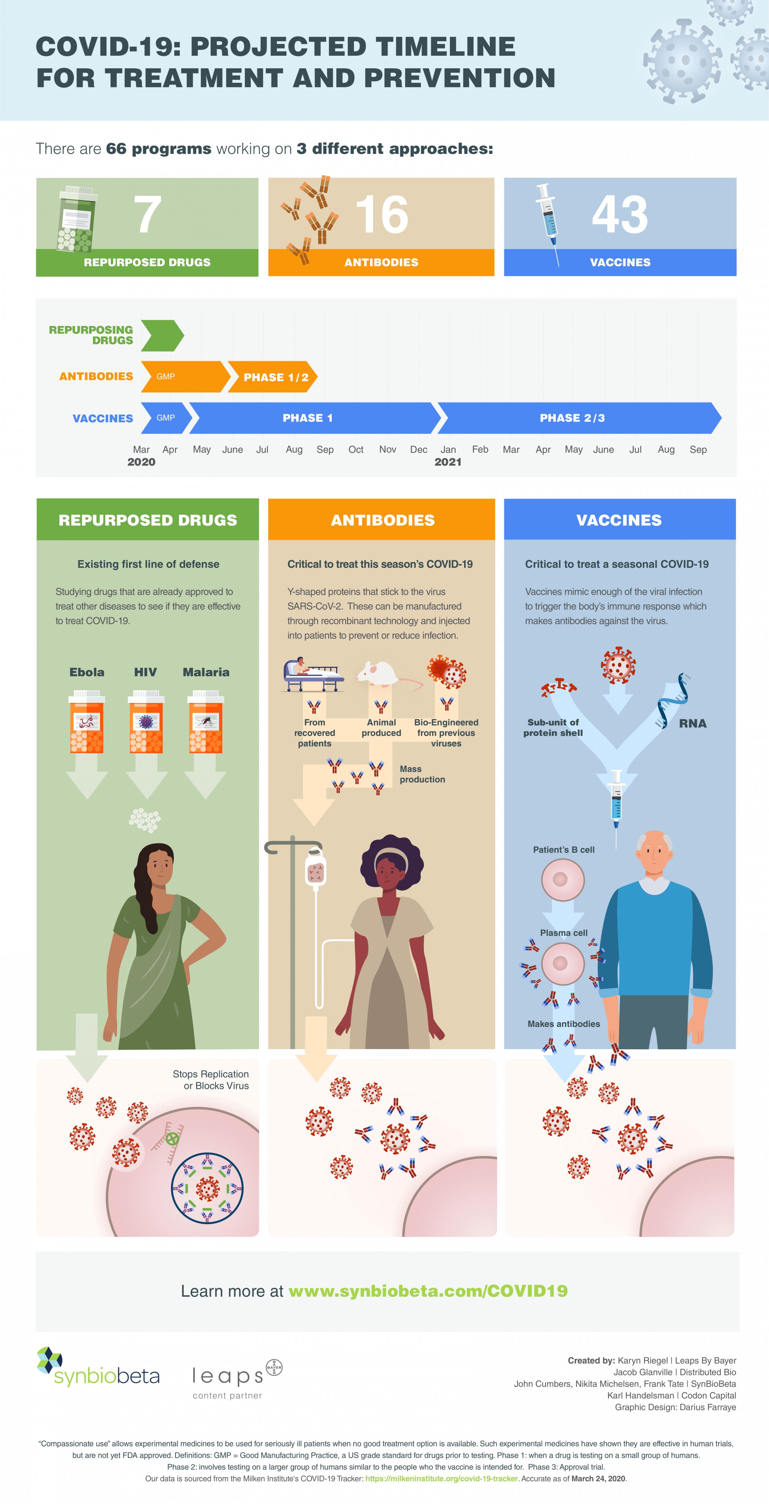 synbiobeta covid infographic a