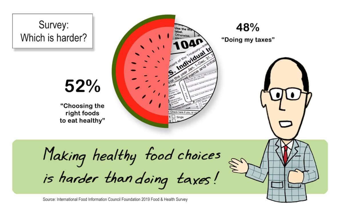 taxes vs food graph x x