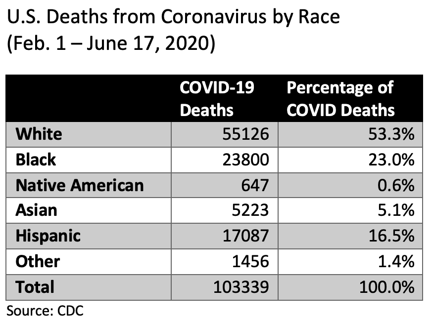 coronavirus covid deaths by race us