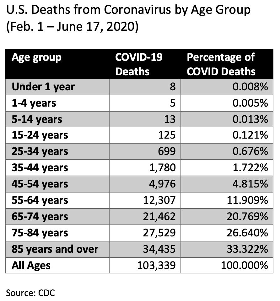 coronavirus covid mortality us by age